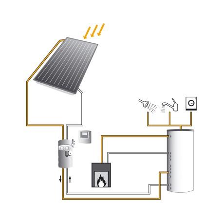 Aurinkolämmitysjärjestelmä 2:lla keräimellä
